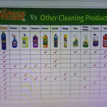 Green Clean comparison to other cleaners