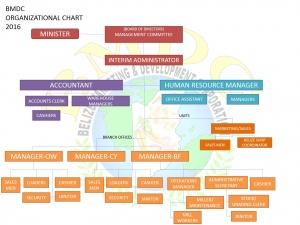 BMDC-ORGANIZATIONAL CHART 2016